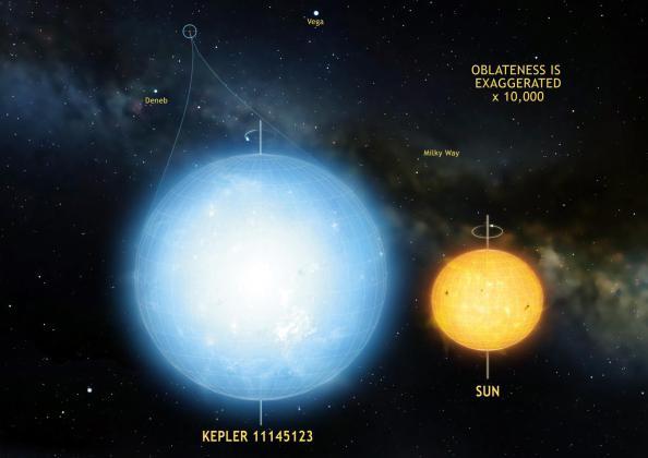 Καλλιτεχνική απεικόνιση του άστρου Kepler 11145123, σε σύγκριση με τον ήλιο μας.